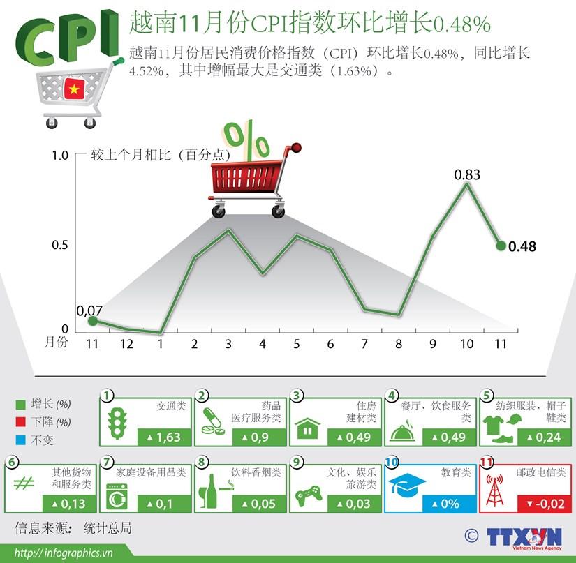 越南11月份CPI指数环比增长0.48% hinh anh 1