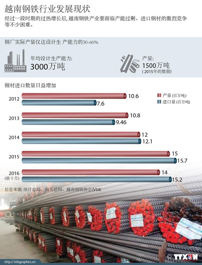 越南钢铁行业发展现状 hinh anh 1