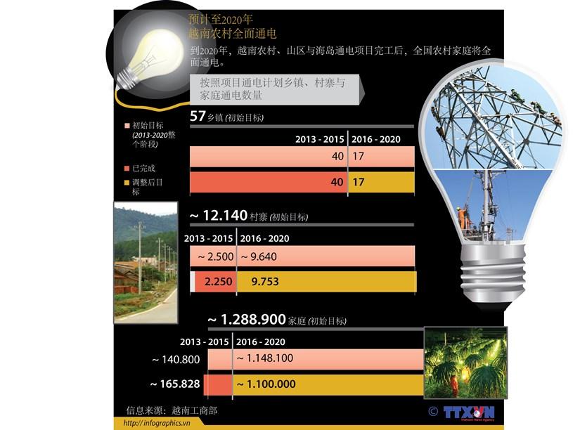 越南力争2020年实现农村全面通电 hinh anh 1