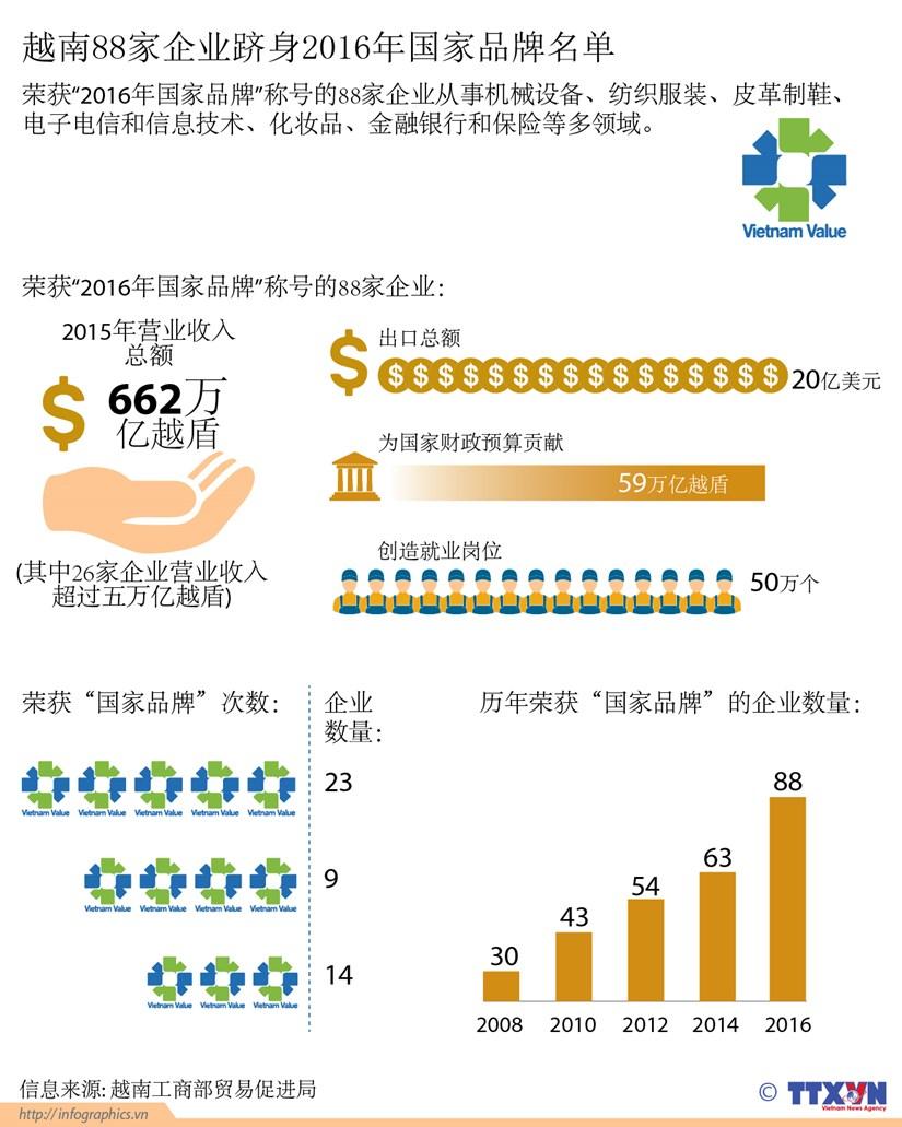 越南88家企业跻身2016年国家品牌名单 hinh anh 1