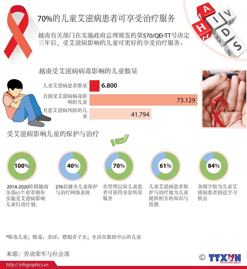 70%的儿童艾滋病患者可享受治疗服务 hinh anh 1