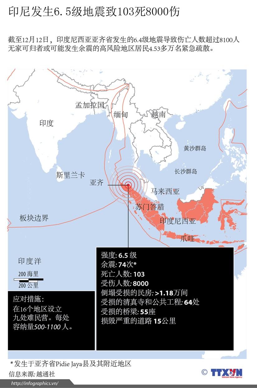 印尼发生6.5级地震致103死8000伤 hinh anh 1