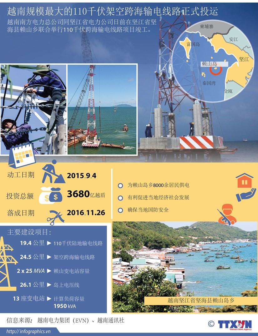 越南规模最大的110千伏架空跨海输电线路正式投运 hinh anh 1
