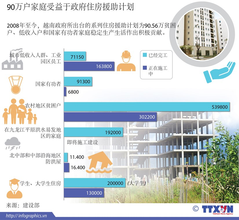 90万家户受益于政府住房援助计划 hinh anh 1