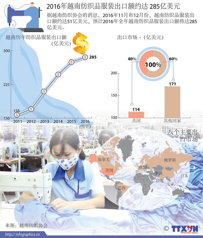 2016年越南纺织品服装出口额约达 285亿美元 hinh anh 1