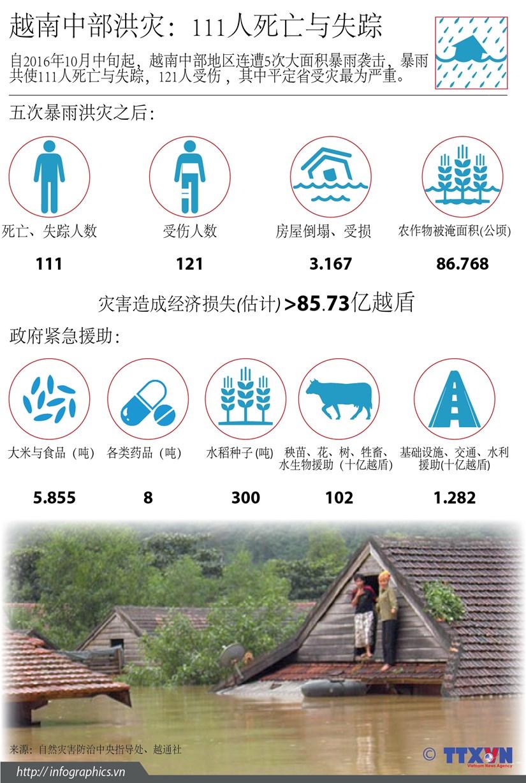 越南中部洪灾:111人死亡与失踪 hinh anh 1