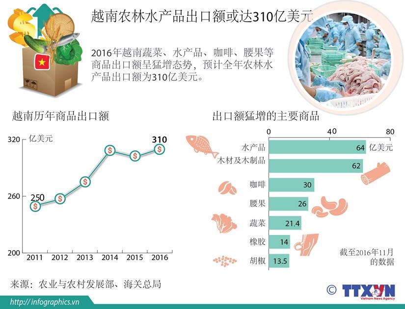 2016年越南农林水产品出口额或达310亿美元 hinh anh 1