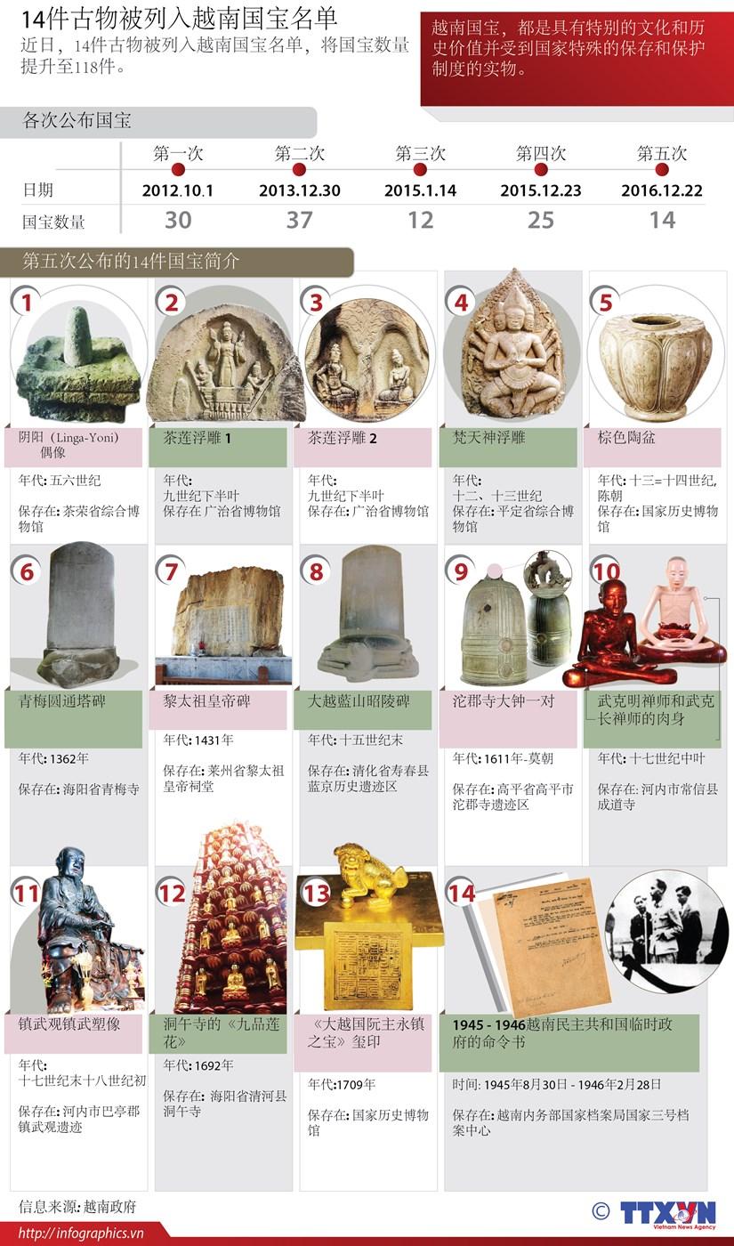 14件古物被列入越南国宝名单 hinh anh 1