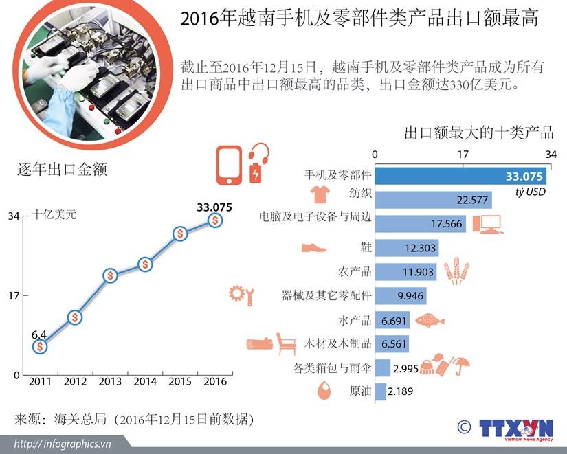 2016年越南手机及零部件类产品出口额最高 hinh anh 1