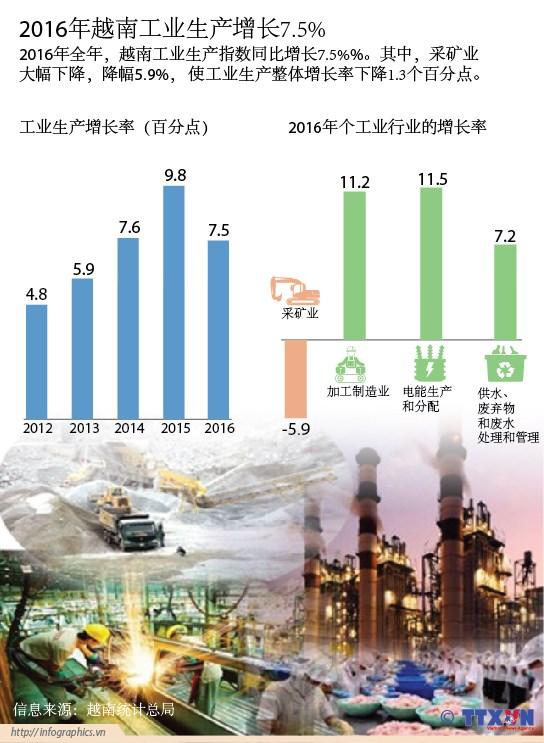 2016年越南工业生产增长7.5% hinh anh 1