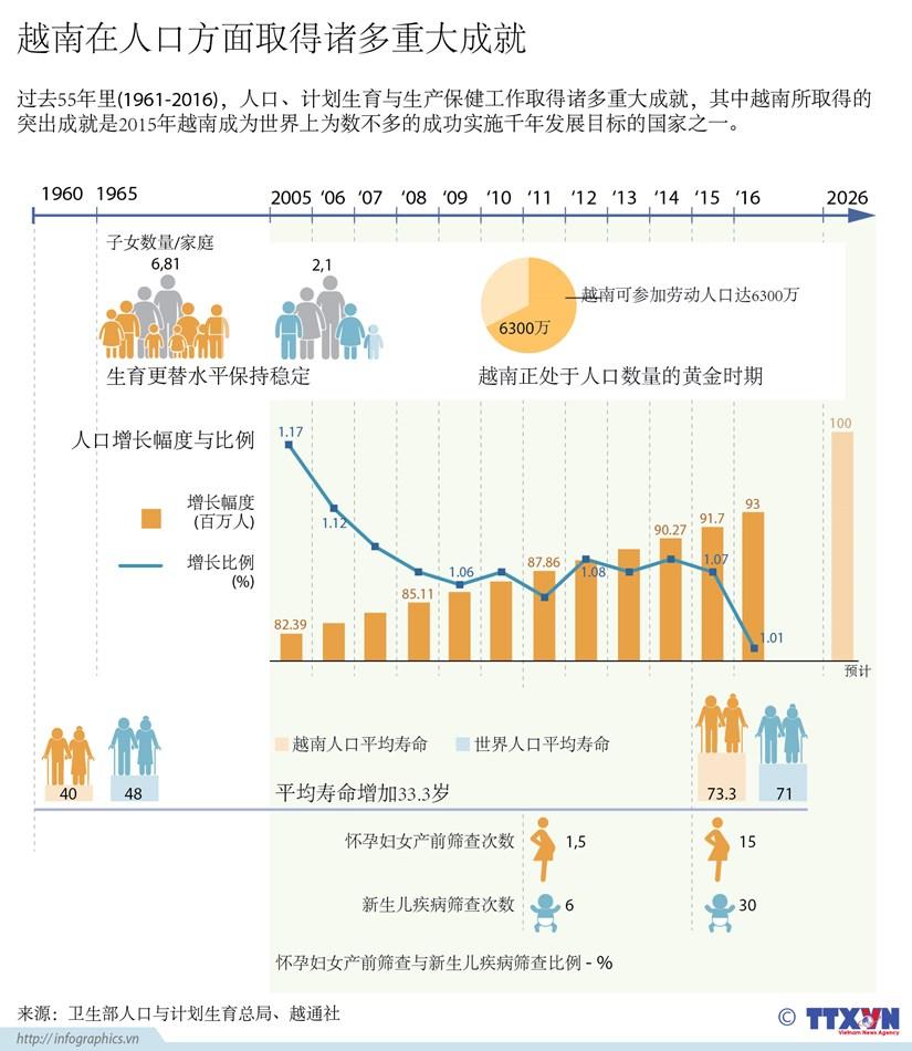 越南在人口方面取得诸多重大成就 hinh anh 1