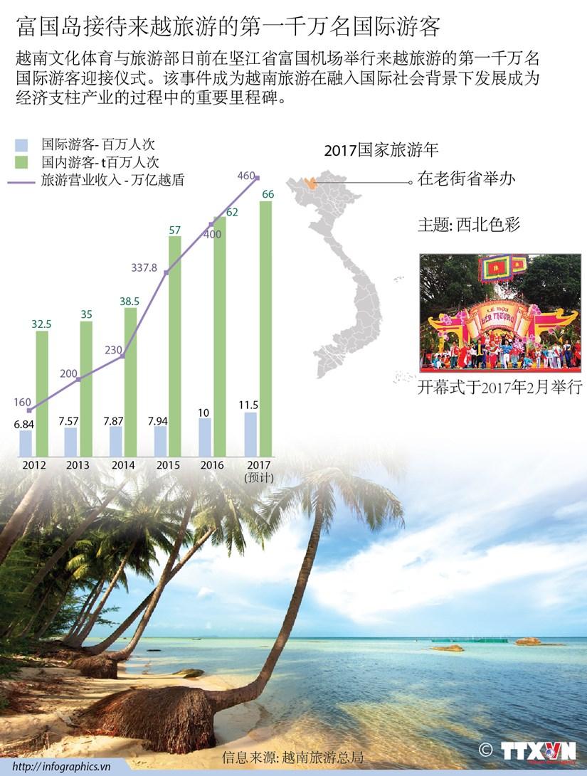 富国岛接待来越旅游的第一千万名国际游客 hinh anh 1