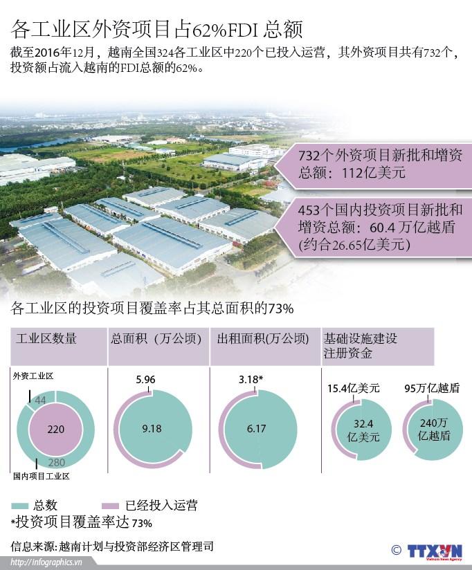 各工业区外资项目占62%FDI 总额 hinh anh 1
