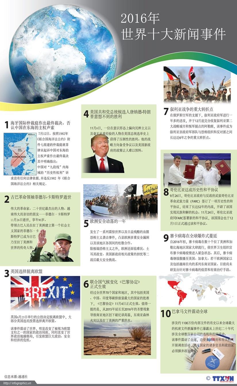 越通社评选2016年世界十大新闻事件 hinh anh 1