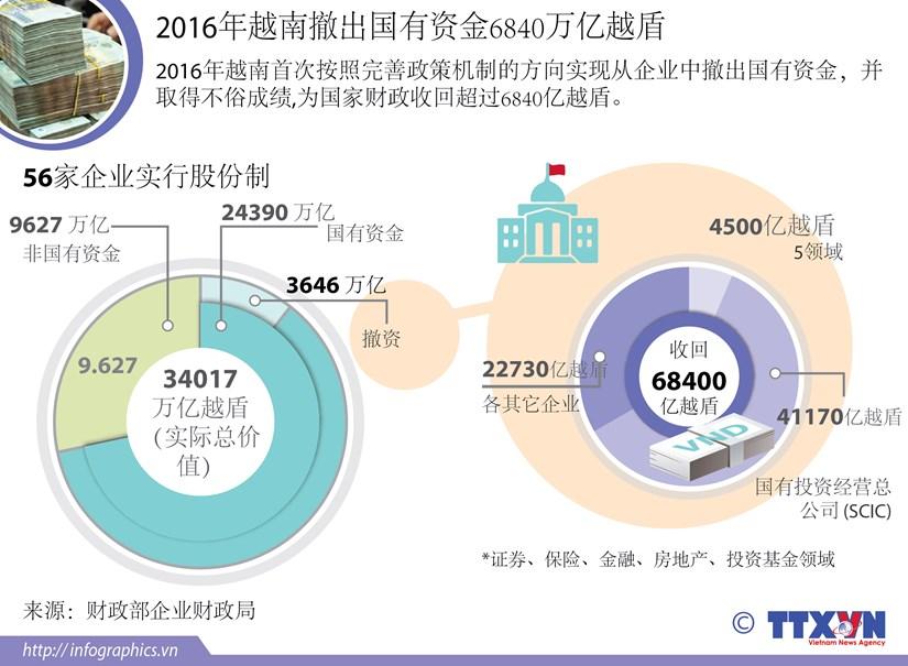 2016年越南撤出国有资金6840万亿越盾 hinh anh 1