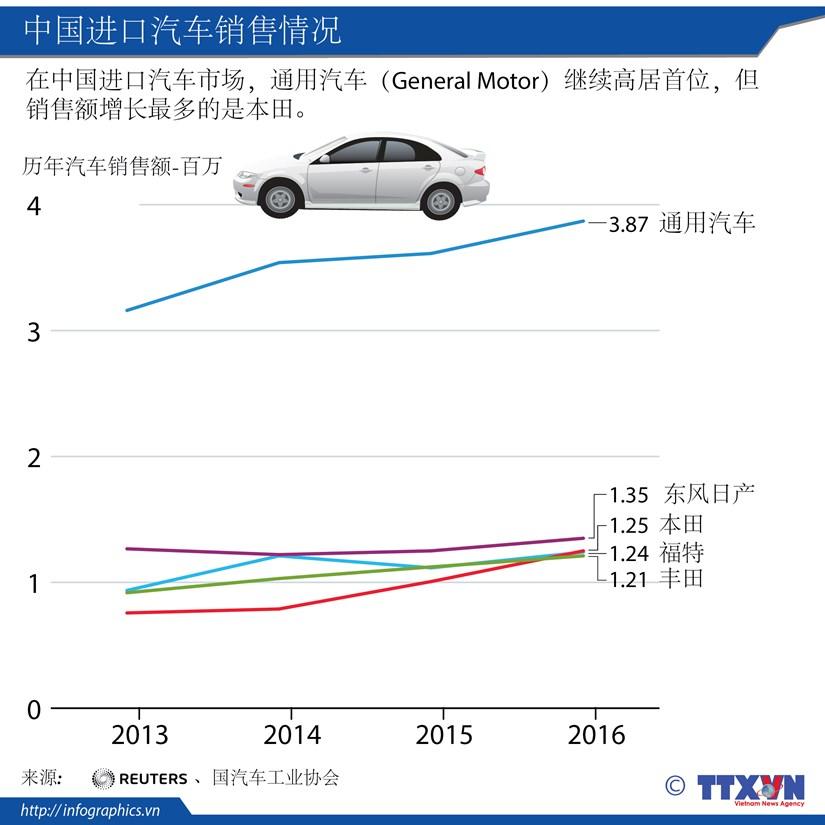 中国进口汽车销售情况 hinh anh 1