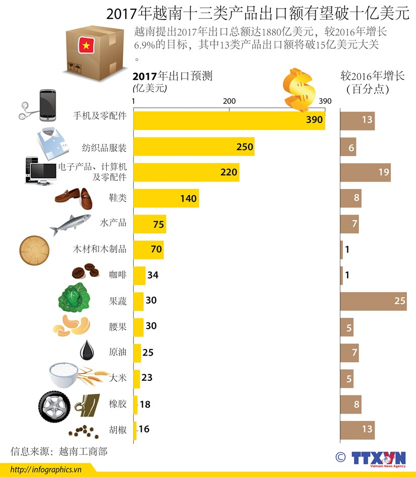 2017年越南十三类产品出口额有望破十亿美元 hinh anh 1