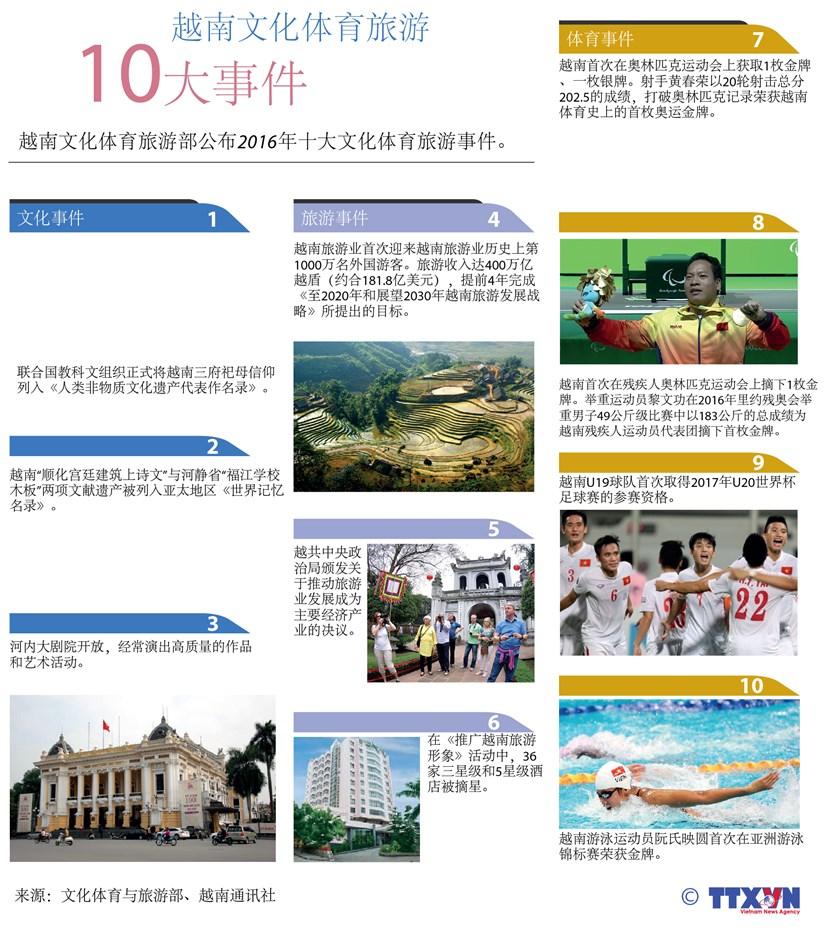 越南文化体育旅游十大事件 hinh anh 1