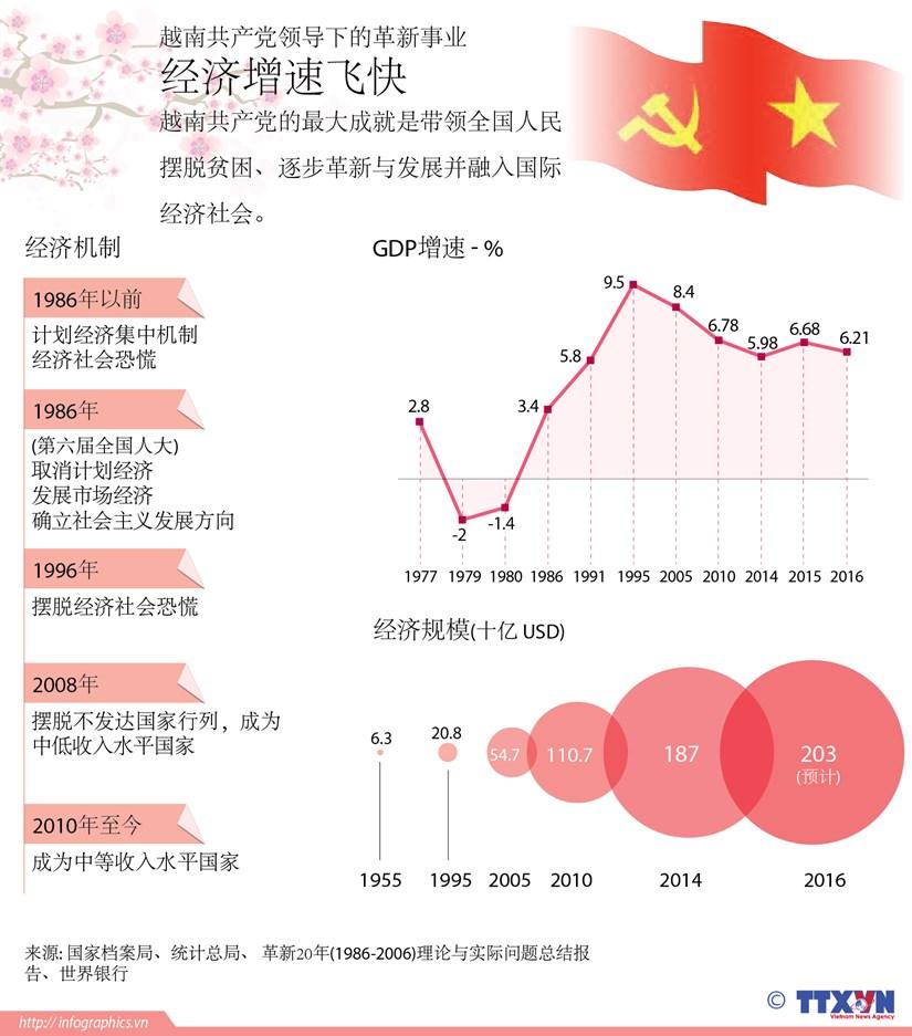 越南共产党领导下的革新事业:经济增速飞快 hinh anh 1