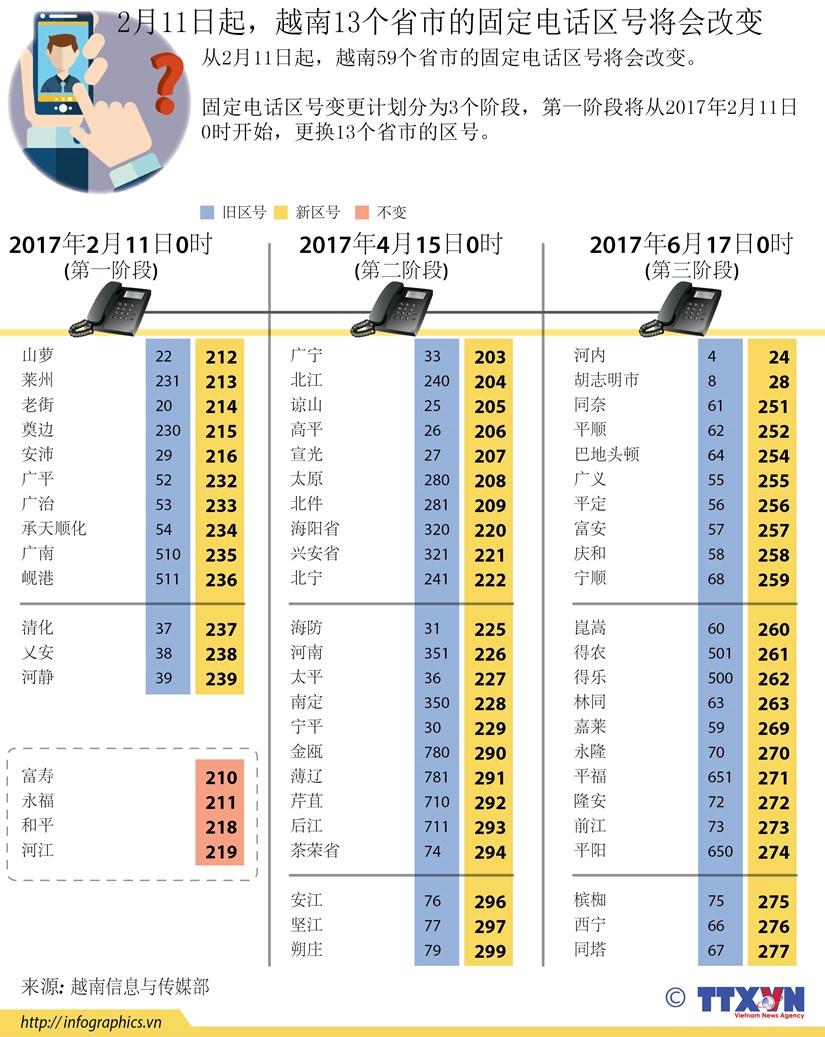 2月11日起越南13个省市的固定电话区号将会改变 hinh anh 1