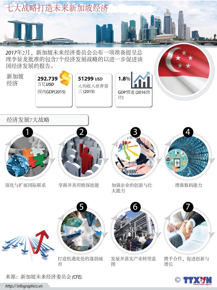 七大战略打造未来新加坡经济 hinh anh 1
