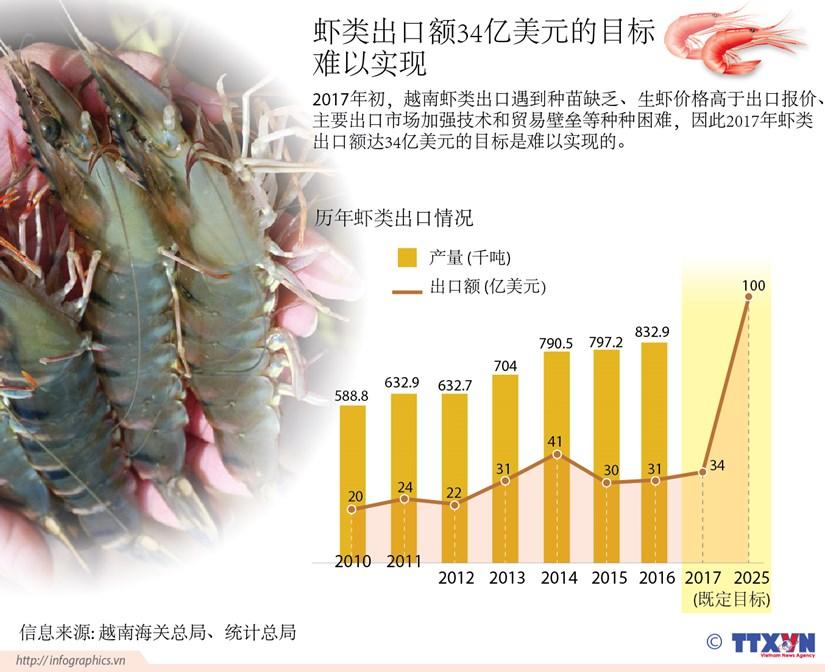 虾类出口额34亿美元的目标难以实现 hinh anh 1