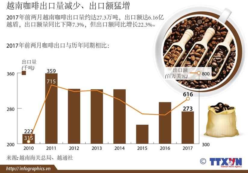 越南咖啡出口量减少 出口额猛增 hinh anh 1