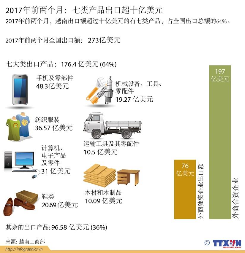 2017年前两个月:七类产品出口超十亿美元 hinh anh 1