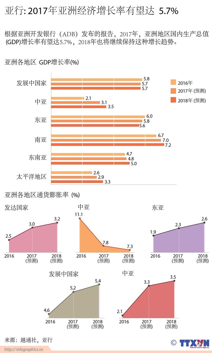 亚行: 2017年亚洲经济增长率有望达5.7% hinh anh 1