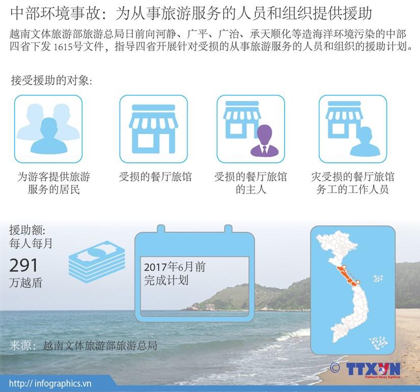 中部环境事故:为从事旅游服务的人员和组织提供援助 hinh anh 1