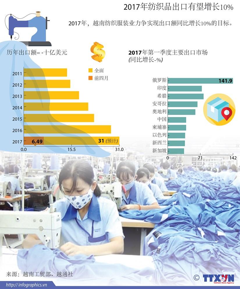 2017年纺织品出口有望增长10% hinh anh 1
