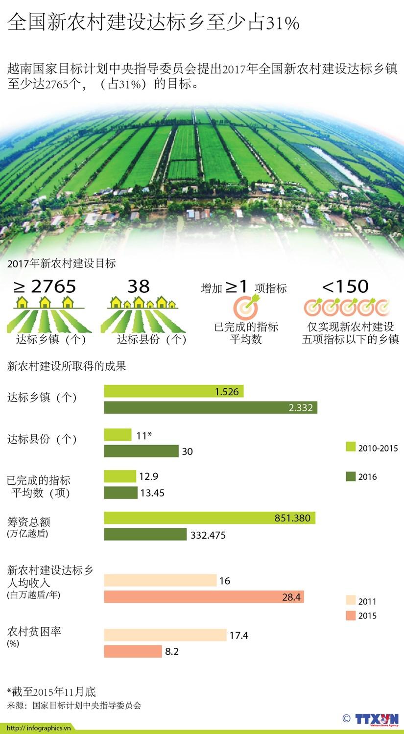 全国新农村建设达标乡至少占31% hinh anh 1
