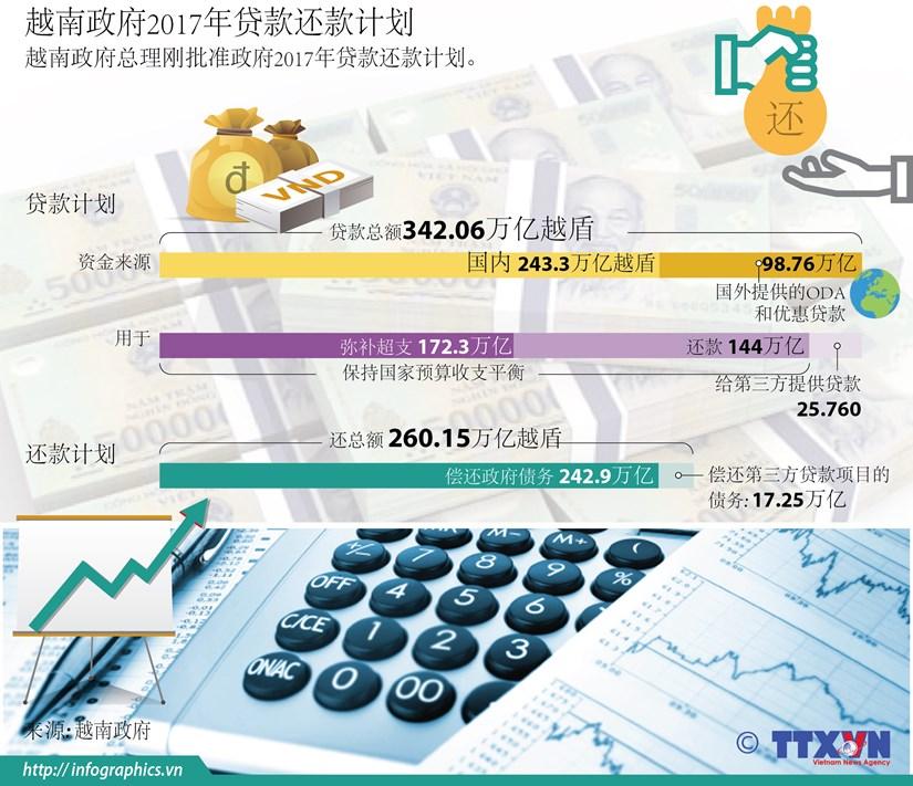 7越南政府2017年贷款还款计划 hinh anh 1