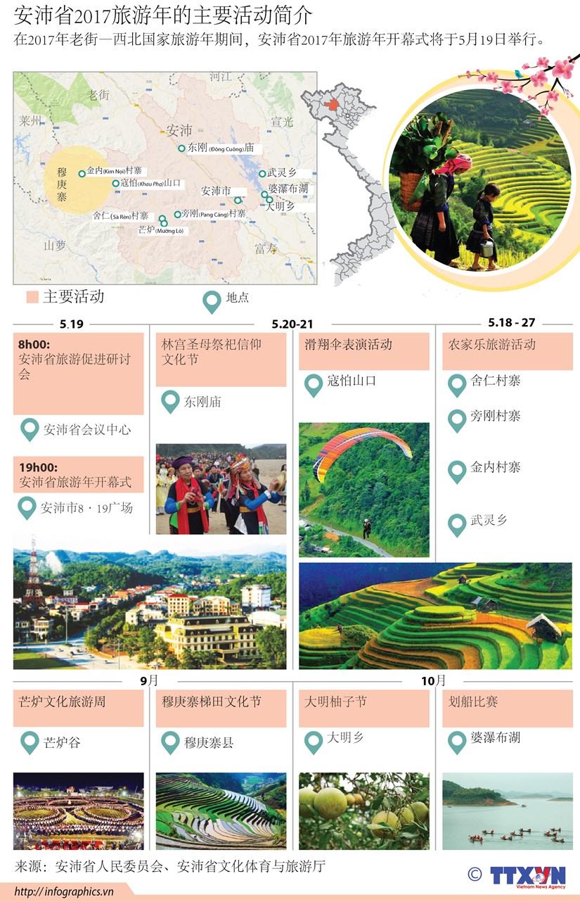 安沛省2017旅游年的主要活动简介 hinh anh 1
