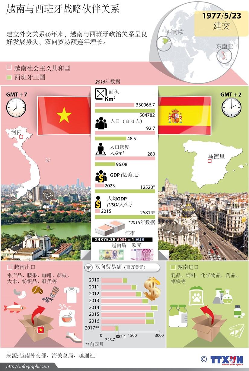 越南与西班牙战略伙伴关系 hinh anh 1