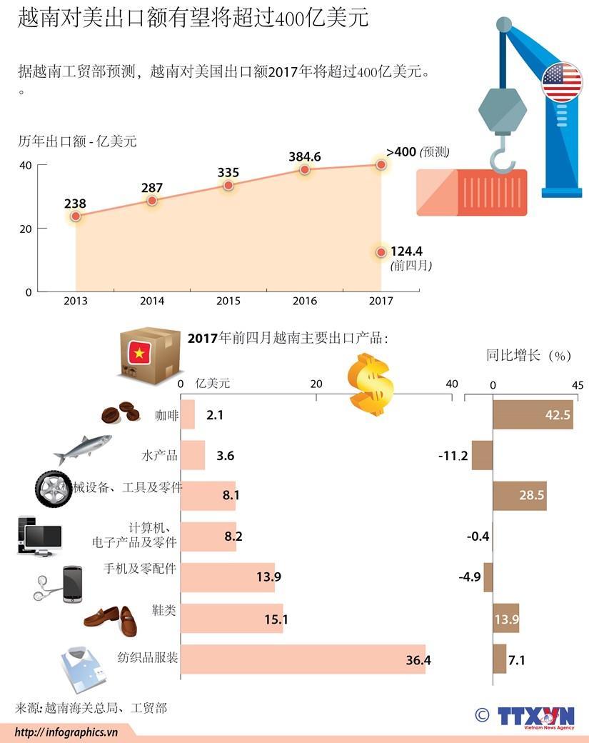 越南对美出口额有望将超过400亿美元 hinh anh 1