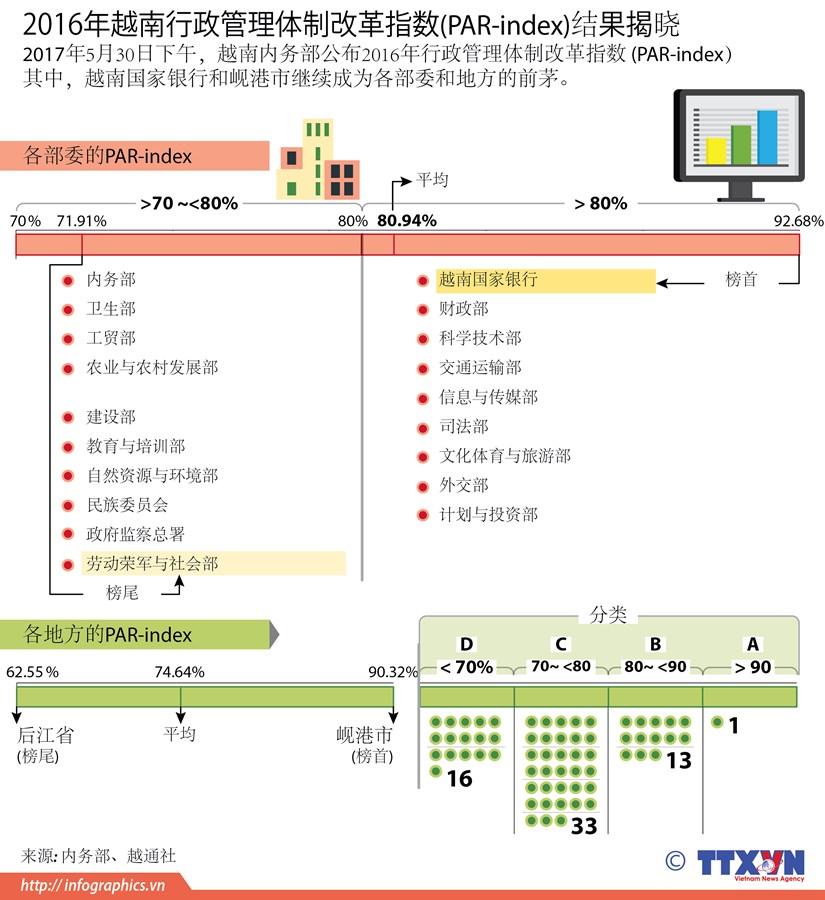 2016年越南行政管理体制改革指数(PAR-index)结果揭晓 hinh anh 1
