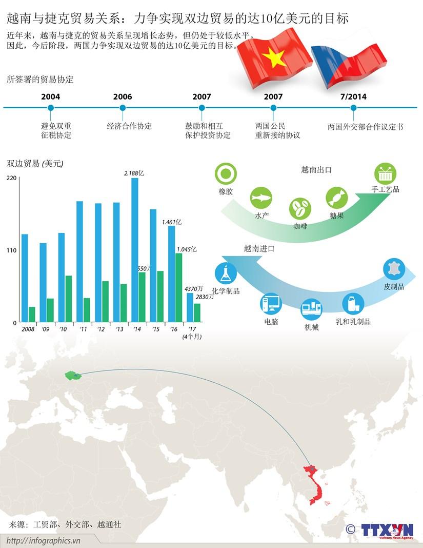 越南与捷克贸易关系:力争实现双边贸易的达10亿美元的目标 hinh anh 1
