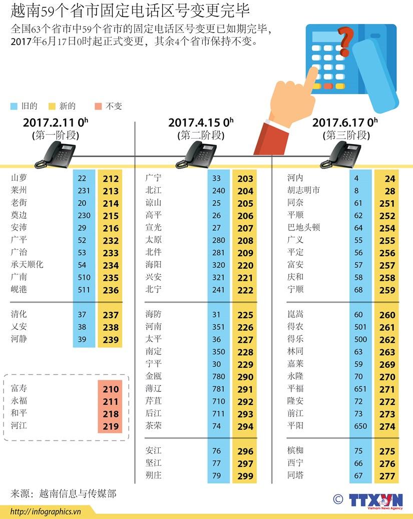 越南59个省市固定电话区号变更完毕 hinh anh 1