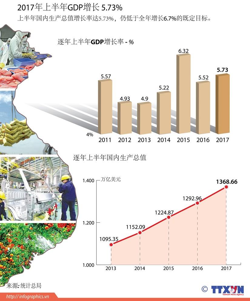 图表新闻:2017年上半年GDP增长 5.73% hinh anh 1