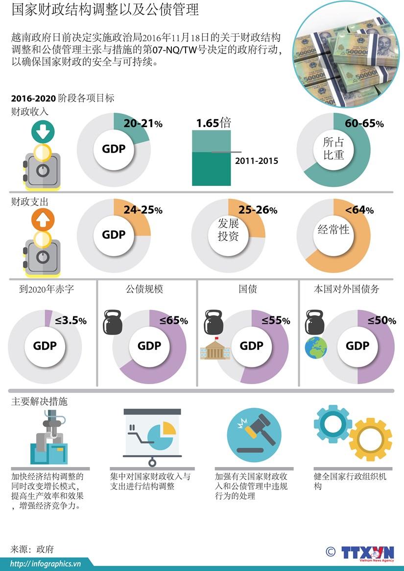 图表新闻:国家财政结构调整以及公债管理 hinh anh 1