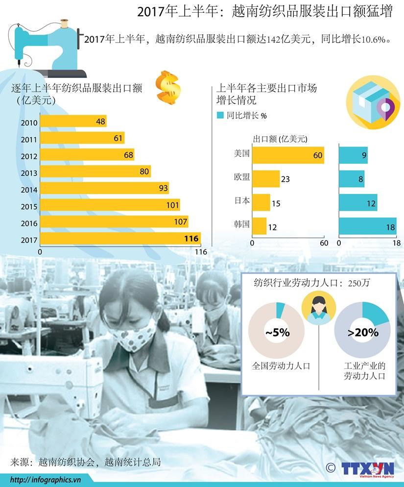 图表新闻:2017年上半年越南纺织品服装出口额猛增 hinh anh 1