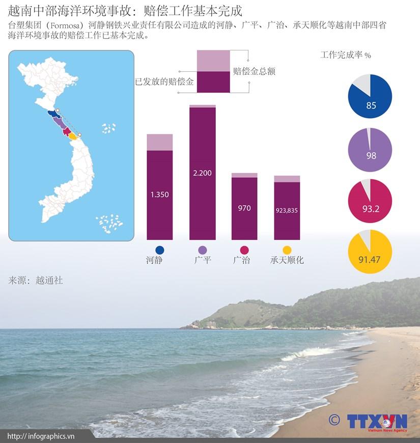 图表新闻:越南中部海洋环境事故赔偿工作基本完成 hinh anh 1