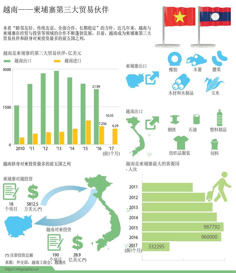 图表新闻:越南——柬埔寨第三大贸易伙伴 hinh anh 1