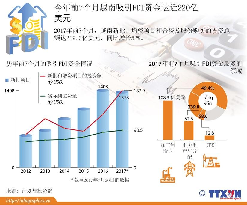 图表新闻:今年前7个月越南吸引FDI资金达近220亿美元 hinh anh 1
