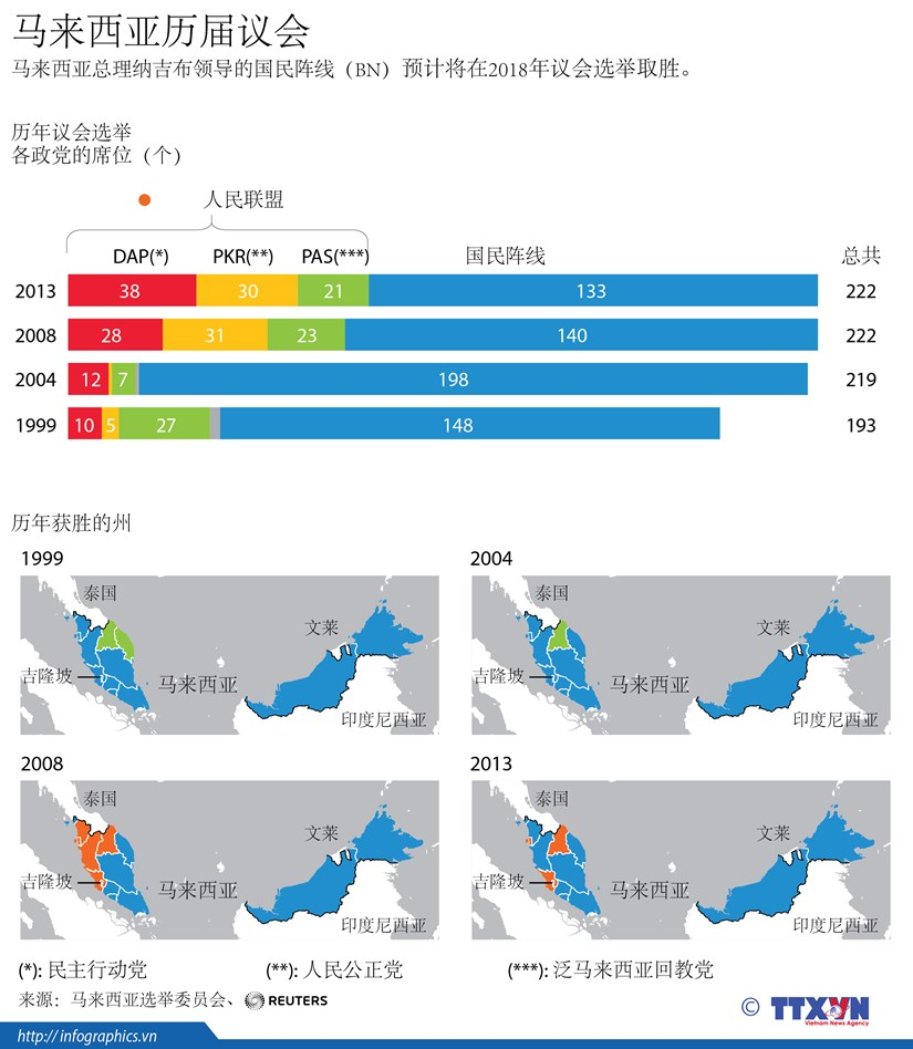 图表新闻:马来西亚历届议会 hinh anh 1