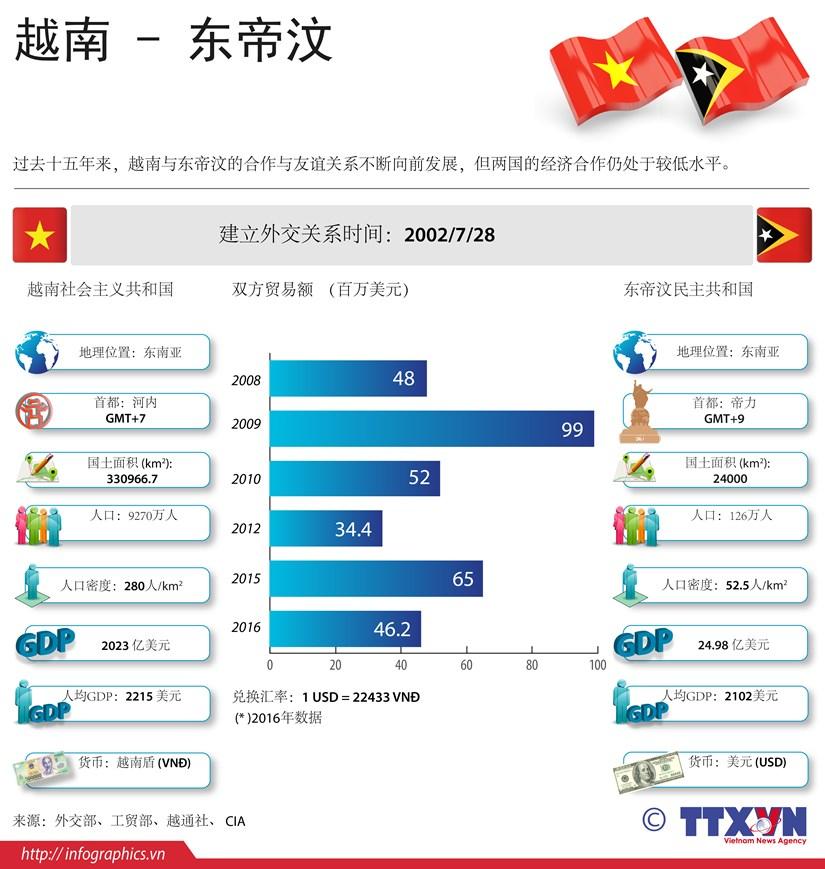 图表新闻:越南与东帝汶的合作关系简介 hinh anh 1