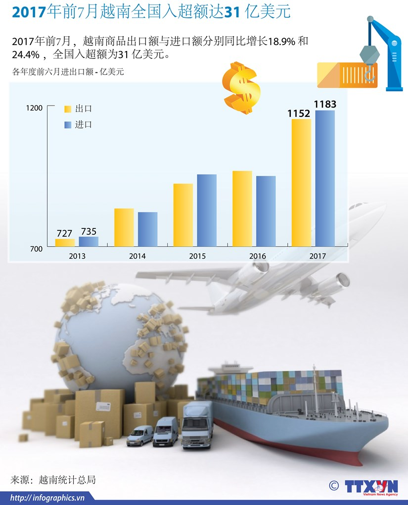 图表新闻:2017年前7月越南全国入超额达31亿美元 hinh anh 1
