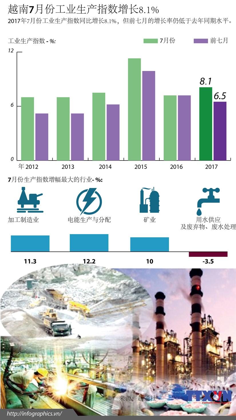 越南7月份工业生产指数增长8.1% hinh anh 1