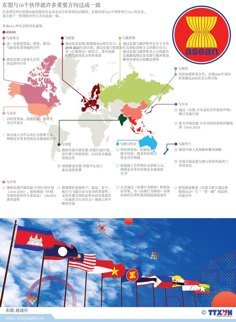 图表新闻:东盟与10个伙伴就许多重要方向达成一致 hinh anh 1